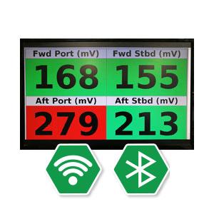 GreenAmp monitoring